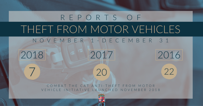 A Reports of Theft from Motor Vehicles from November 1st to December 31st. It shows a decrease in thefts from 22 in 2016, 20 in 2017, and 7 in 2018 following the Combat the Cat Anti-Theft from Motor Vehivle Initiative launched in November 2018
